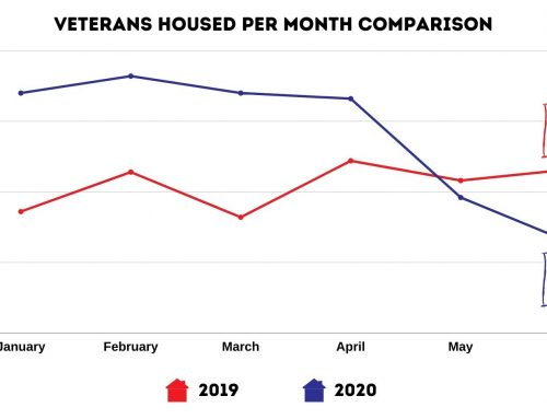 Currently Housing 50% less homeless Veterans since pandemic